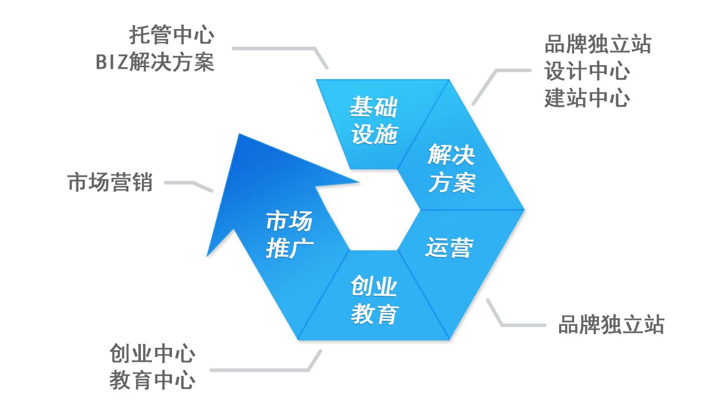 全球电子商务平台